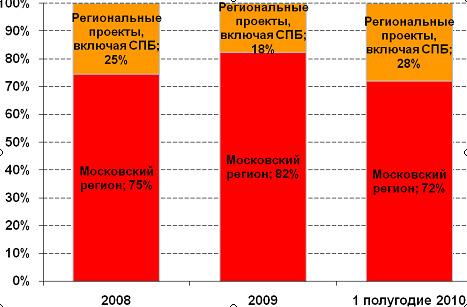 Обзор сделок на рынке складской и производственной недвижимости Московского региона. I полугодие 2010 г.